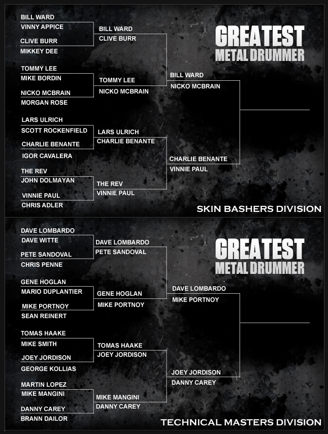 Loudwire's Greatest Metal Drummer – Quarterfinals